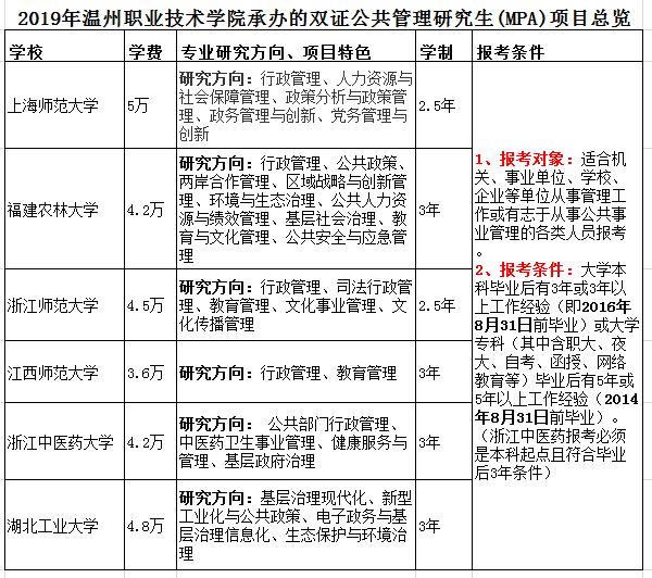 关于报考2019年双证公共管理硕士 MPA 研究生通知 -温州职业技术学